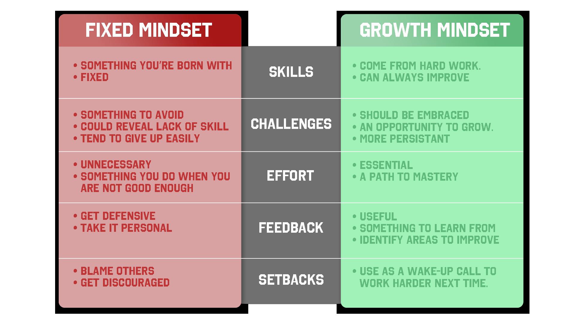 growth mindset | the montessori message